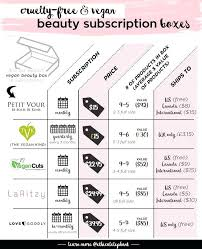 which free vegan beauty subscription box to get resources subscriptions makeup sles south africa