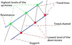 Resultado de imagem para trend lines and channels