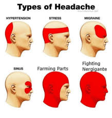 Types Of Headache Types Of Headaches