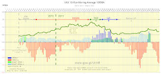 Vxx 10 Year Chart How To Predict Vxx Stock Price Trends Volatility And Deep