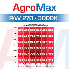 Agromax Raw 270 3000k Led