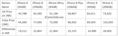 Iphone Price Chart In India New Apple Iphones Are Up To 43 Percent Expensive In India