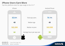 Chart App Iphone Chart Iphone Users Earn More Statista