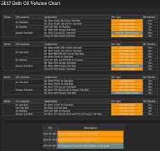 Fox Oil Chart Forums Mtbr Com