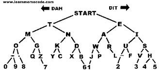 Morse Code Letter Chart Learn Morse Code