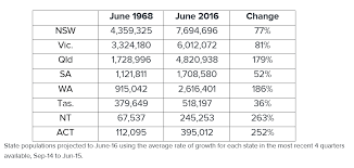 facts about as the population hits million 2016 01 18 1453088084 446764 table png