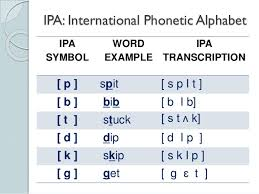 The phonetic symbols used in this ipa chart may be slightly different from what you will find in other sources, including in this comprehensive ipa chart for english dialects in wikipedia. Phonetics The Sounds Of Language