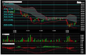 Professional Stock Chart Visual Prochart Stock Charts And Technical Analysis