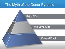 fundraising pyramid template the abcs of donor prospecting network for good