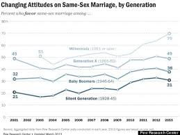 millennial support for gay marriage hits all time high pew  pew gay marriage approval