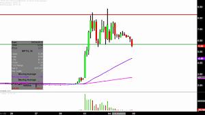 Bpth Stock Chart Bio Path Holdings Inc Bpth Stock Chart Technical Analysis For 03 04 2019