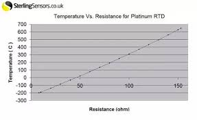 Pt100 Range Chart What Is The Main Difference Between An Rtd And A