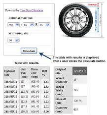 Tyre Size Calculator For Plus Sizing Free