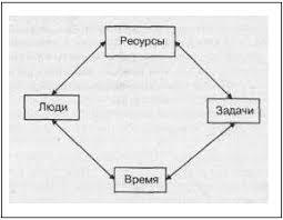 Дипломная работа Планирование деятельности предприятия на примере  Планирование деятельности предприятия на примере ООО ИПП Техносвет