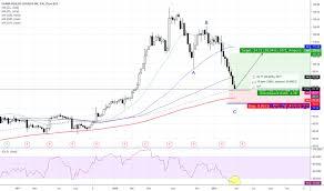 Usna Stock Price And Chart Nyse Usna Tradingview