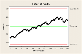 C Fund Chart Figure C 36 Control Chart For Fund L Download Scientific