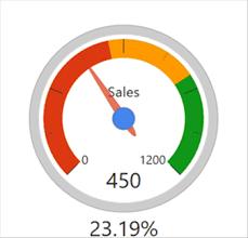Visual Awesomeness Unlocked Gauges Microsoft Power Bi