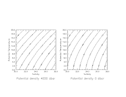 potential density relative to 0 and 4000 dbar as a function of temperature and salinity