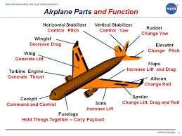 parts of airplane Fly By Wire Component Diagram computer drawing of an airliner with the parts tagged Fly by Wire Throttle