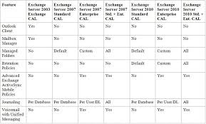 Exchange Server Comparison To Earlier Versions Comprompt Solutions Llp