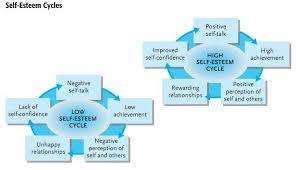 Self Esteem Chart The Journey Self Esteem Takes Real Life Resilience Medium