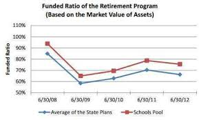 Calpers 2 At 60 Chart New Calpers Rate Hike Era Begins With Cost Cut Calpensions