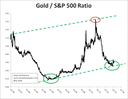 Gold To S P Ratio The Deviant Investor