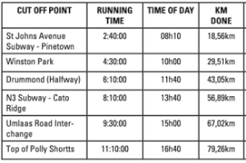 Free Coach Norrie Comrades Pacing Charts And How To Use