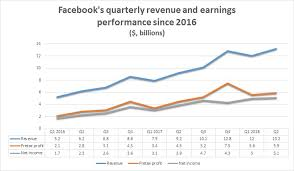 Facebook Shares Collapse As User Growth Stalls And Data Leak