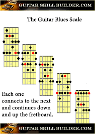 How To Read Guitar Scale Charts Guitar Scales Printable Charts Of The Most Commonly Used Scales