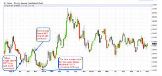 Silver Candle Chart Comex Silvers Unprecendented Cot Report In Context