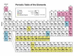 Periodic Table of Elements Printable | Loving Printable
