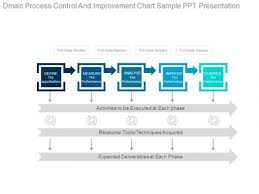 Dmaic Process Control And Improvement Chart Sample Ppt