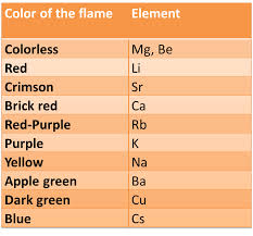 Metal Ion Flame Test Colours Chart Metal Ion Flame Test