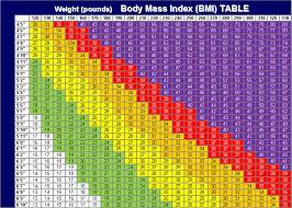 Bariatric Bmi Chart Calculate Your Bmi Regional West Health Services