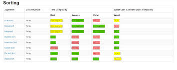 Runtime Complexity Chart Big O Cheatsheet Data Structures And Algorithms With Thier