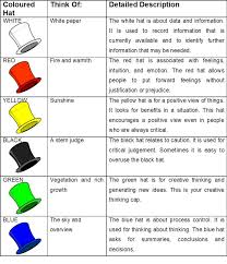 image result for six thinking hats case study example debono s  explore six thinking hats thinking skills and more