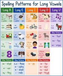 A Handy Guide To Long Vowel Sounds Teaching Vowels Long