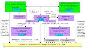 Структурная схема мчс Тема Отчёт по практике в Дальневосточном региональном центре МЧС России Вид работы Приказ