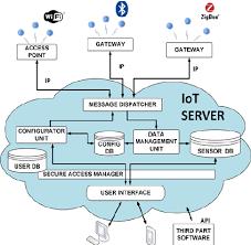block diagram of the internet of things platform supporting the Internet Of Things Diagrams block diagram of the internet of things platform supporting the in internet of things diagrams