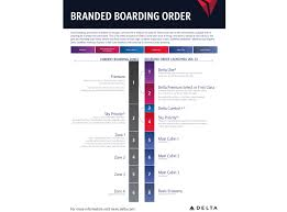Delta Air Lines To Unveil New Boarding System In January 2019