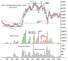 David Weis Wyckoff Chart Google Search Intraday Trading