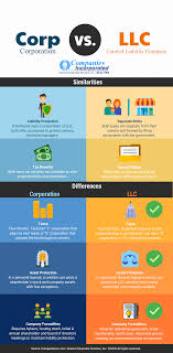 Corporation Vs Llc Information What Are The Differences