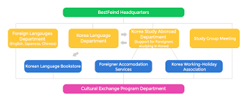 Best Program For Org Charts Organization Chart Best Friend Korean Language School