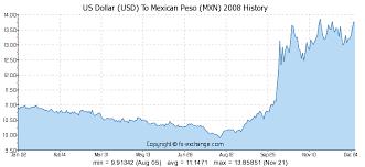 13 Veracious Pesos To American Dollars Chart