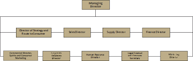 Brewery Organizational Chart Exhibit I 1