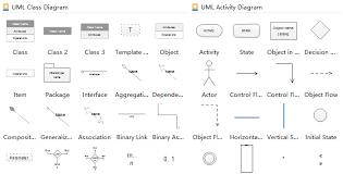 How To Create Uml State Chart