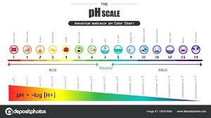 Ph Indicator Color Chart Fish Tank Www Bedowntowndaytona Com