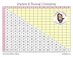 Common Fraction To Decimal Conversion Chart 15 Most Popular Fractions To Decimal Chart Printable