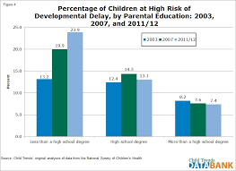 screening and risk for developmental delay child trends  by parental education in the prevalence of children a moderate risk for delay although children a parent who has a high school diploma only
